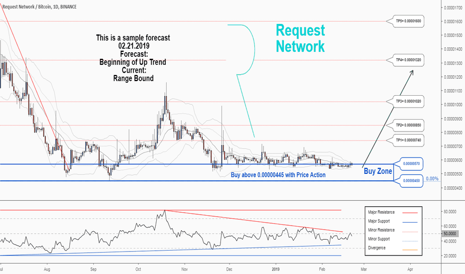 REQBTC: There is a possibility for the beginning of an uptrend in REQBTC