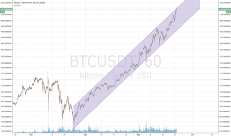 BTCUSDT: Time for a correction.
