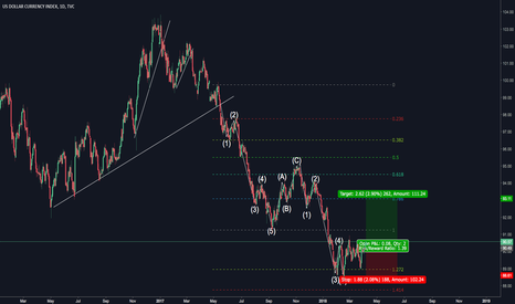 DXY: Rise of the Dollar