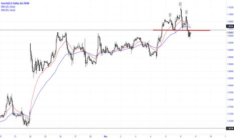 EURUSD: H&S reversal pattern