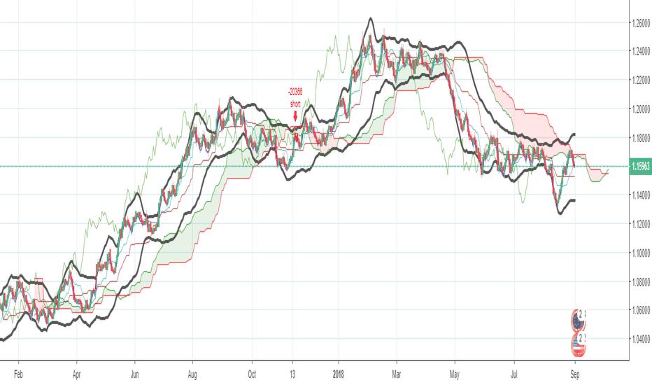 EURUSD: EURUSD - Coorelation with Gold/USD price - SHORT signal strong