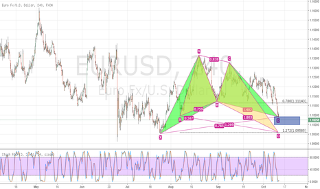 EURUSD: Long Two patterns in play