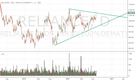 RELIANCE: Reliance Symmetrical Triangle