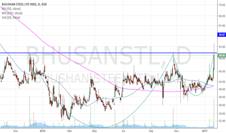 BHUSANSTL: Bhushan Steel - Volume breakout and Cup and Handle Formation
