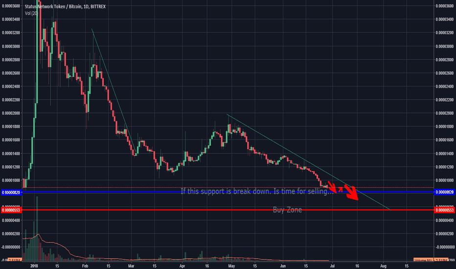 SNTBTC: Down Trend SNT, Supports  Bittrex