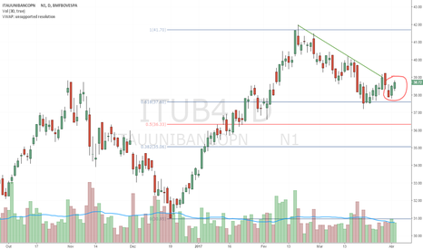 ITUB4: ITUB4 - Confirmação do Rompimento de LTB