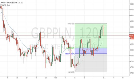GBPPLN: GBP/PLN H2 Long