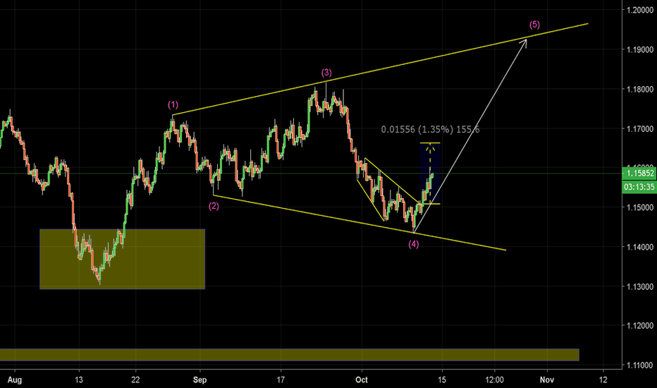 EURUSD: Possibble Buying power in progress