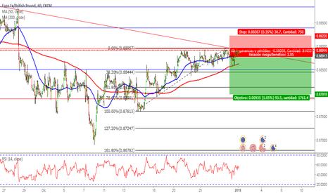 EURGBP: EurGbp Sell