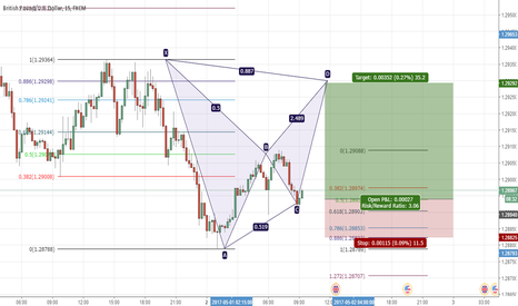 GBPUSD: GBPUSD bat pattern formation long (35 pips)