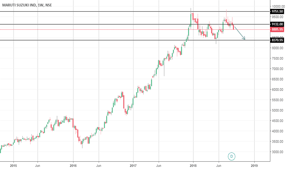 MARUTI: Maruti Broken crucial level 9150