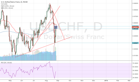 USDCHF: USDCHF continue to form lower low?