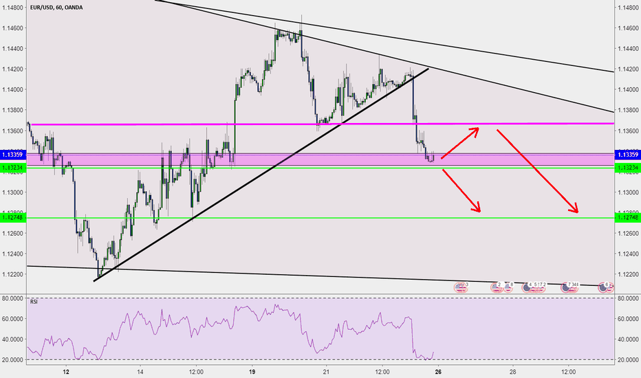 EURUSD: EUR/USD Short: Broke Ascending Triangle, Currently at Support