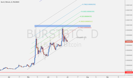 BURSTBTC: BURST IS CHARGING