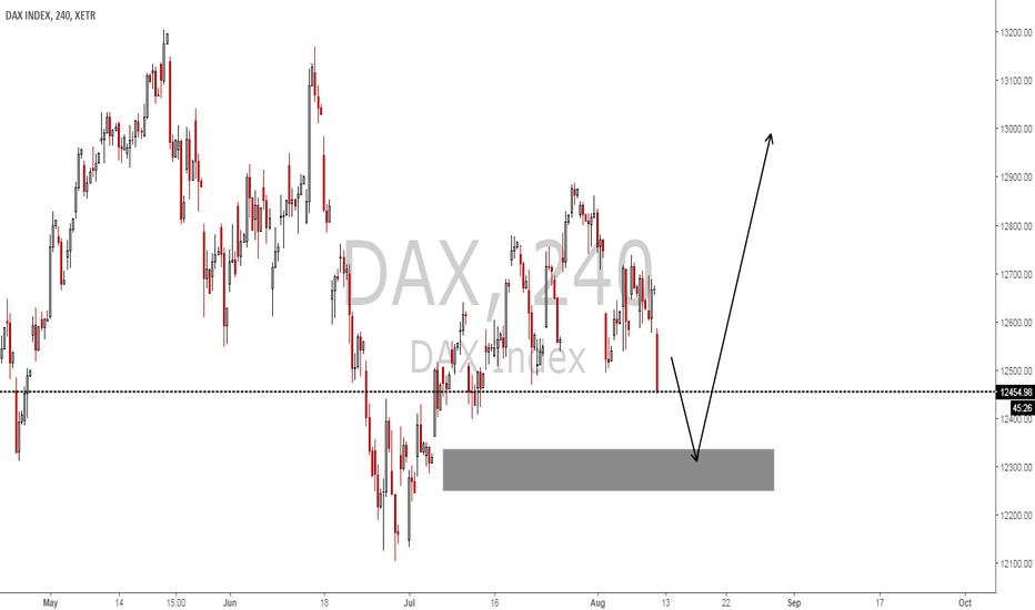 DAX: #DAX