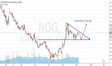 NOG: NOG forming Ascending Triangle