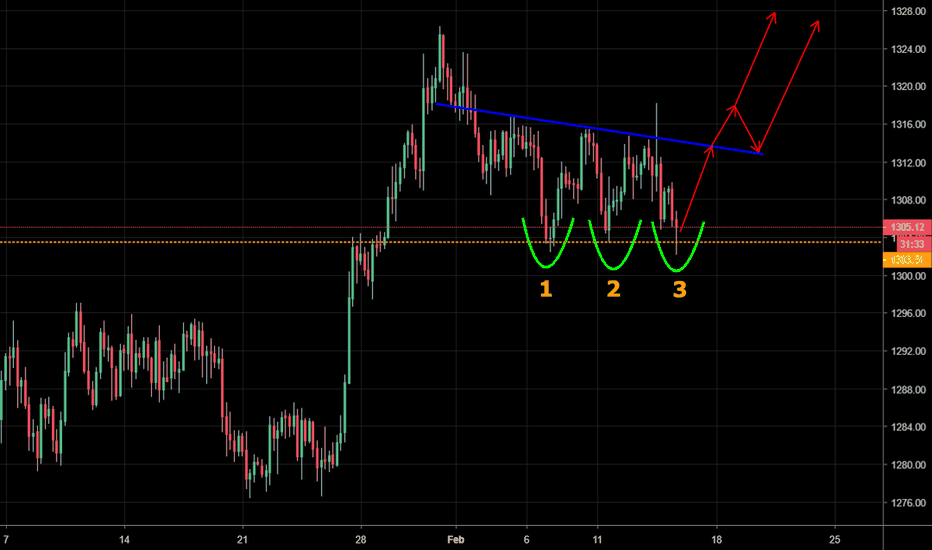 GOLD: GOLD - Potential triple bottom reversal pattern forming