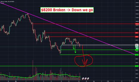BTCUSD: Bitcoin - $8200 Broken -> We go DOWN..!