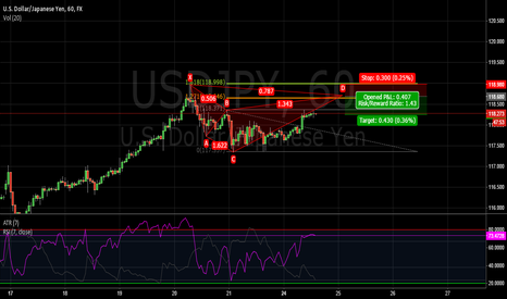 USDJPY: Bear CYPHER USD/JPY 60