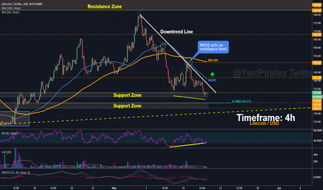 LTCUSD: Litecoin - Bullish Divergence In Play or Is It?