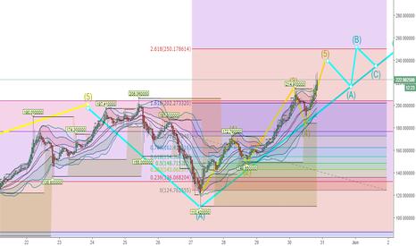 ETHUSD: ETH/USD: Siguiendo una linea de tendencia bastante clara