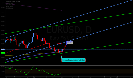 EURUSD: Long to 1.12683