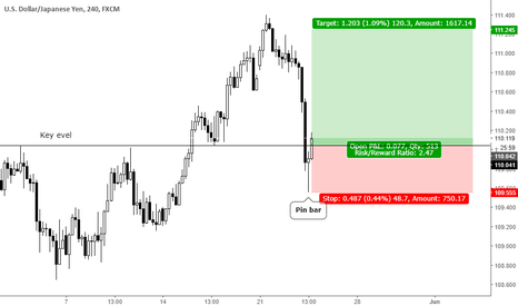 USDJPY: Trend continuation pin bar at key level