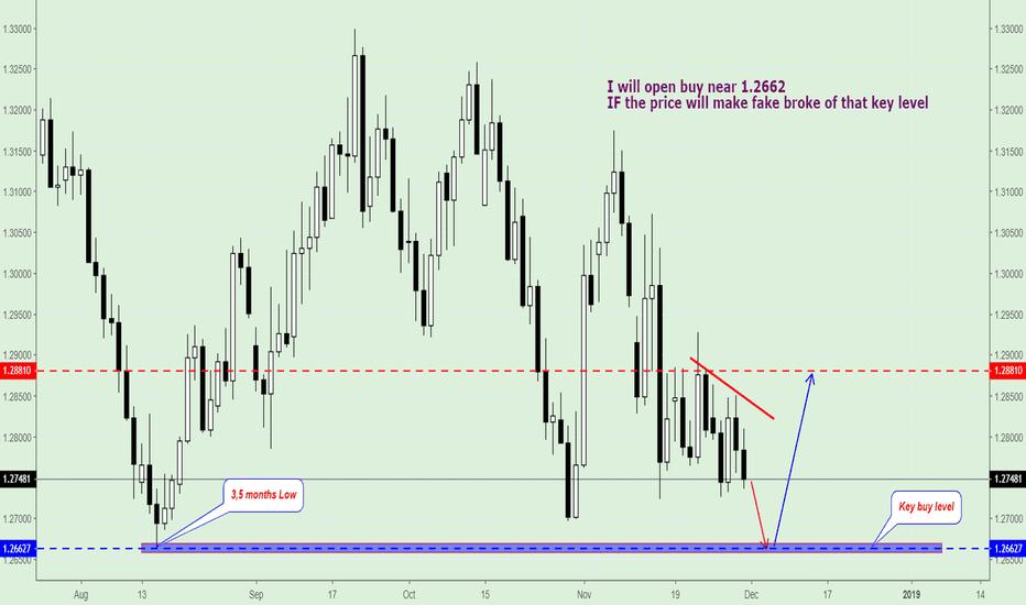 GBPUSD: GBP/USD, Tradin Plan for next week.