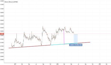 XMRBTC: $XMR Hold off on Monero. It's a long way down