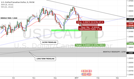 USDCAD: USDCAD SHORT, D