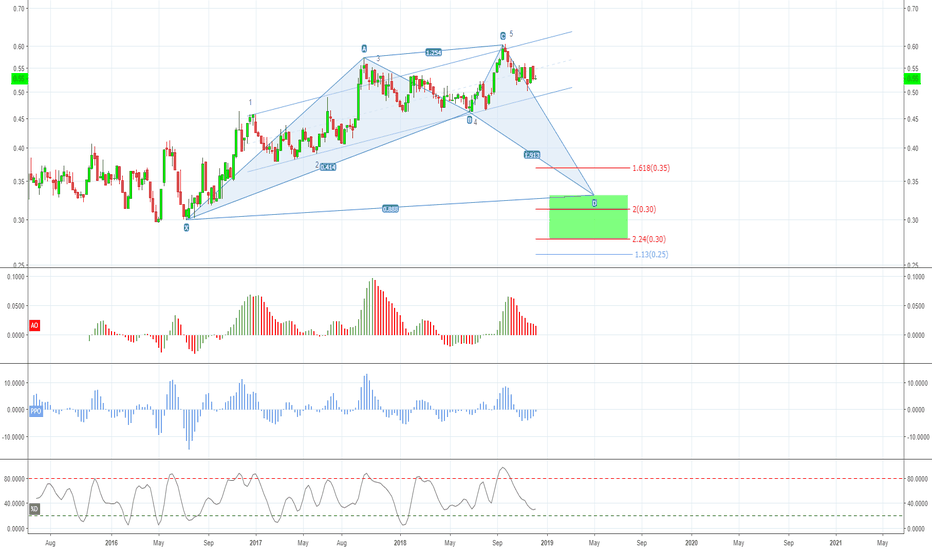 """PLAT/SILVER: Bullish Shark with """"C"""" as 5th Touch in rising channel"""