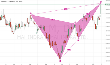 M_M: Bearish Butterfly in M&M