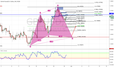 GBPUSD: GBPUSD cypher pattern potential buy