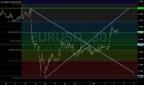 EURUSD: Fibonacci`s told you