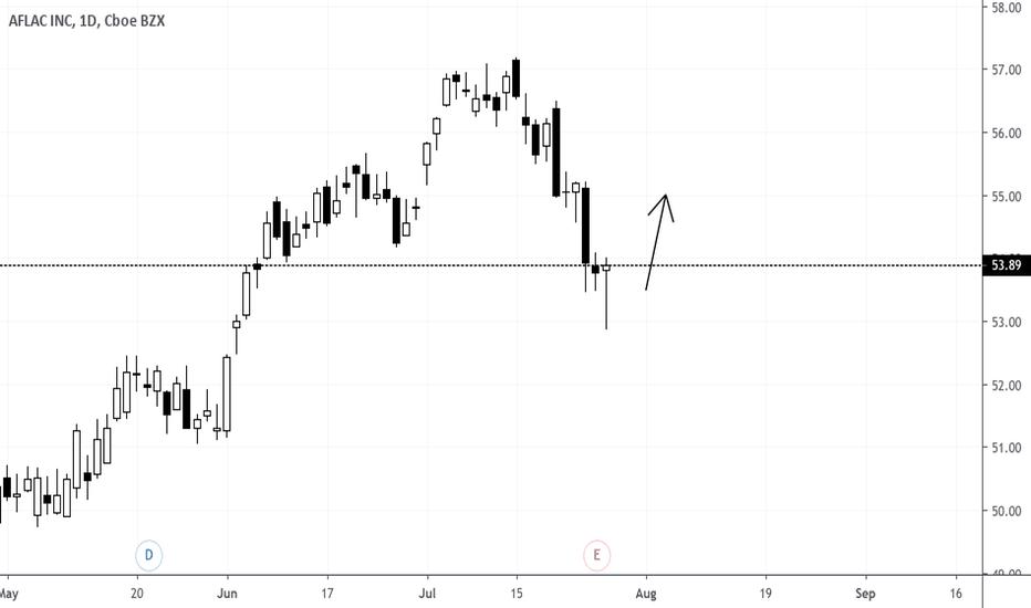 Trend Reversal Afl