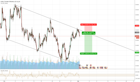 EURGBP: EUR/GBP Short Opportunity - Channel Reversal