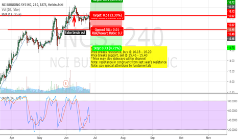 NCS: Possible 3 plays, keen eyes...