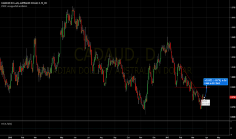 CADAUD: Some recent ideas review: CAD/AUD