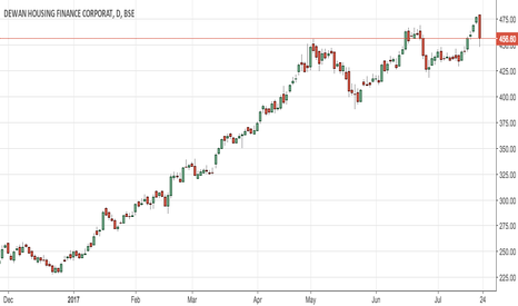 DHFL: Bought at 454.50 hope to see an upside (good for investment)