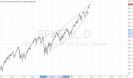SPX500: 70,000 foot view of the S&P 500