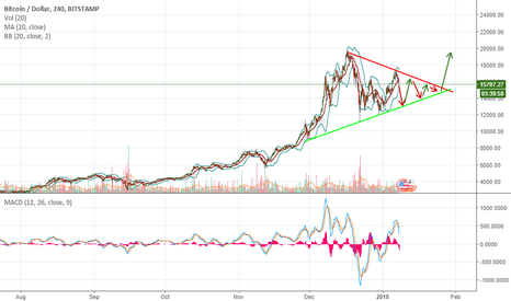 BTCUSD: What do you think?
