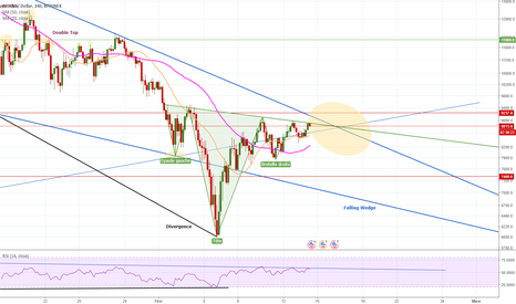 BTCUSD: Bitcoin sur le point de casser le falling wedge à 8900$ !