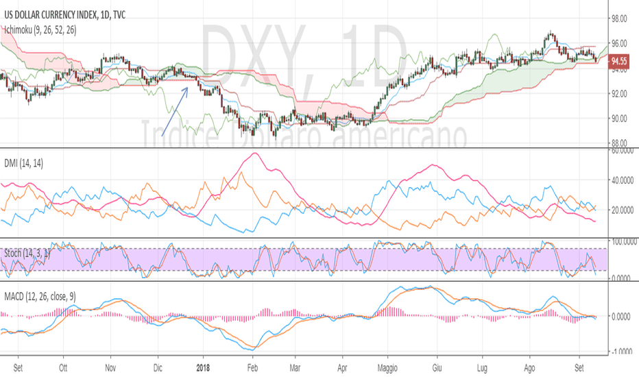 DXY: POSSIBILE ANALOGIA
