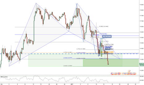 USDJPY: USDJPY / 4HR / BAT PATTERN (Waiting for DB)