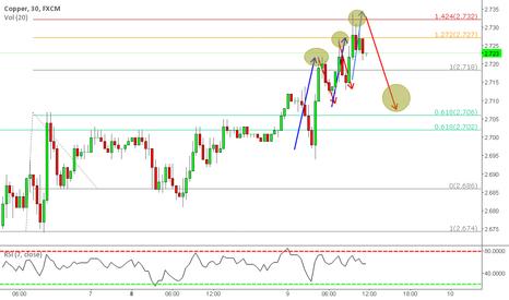 COPPER: short term copper trend