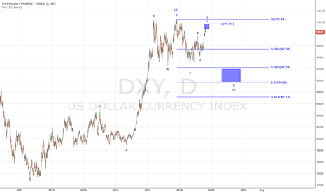 DXY: Nearing a Top in the Dollar