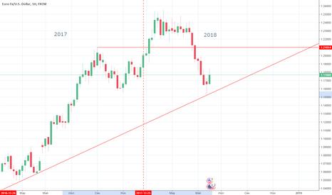 EURUSD: Может ли коррекция Евро самоусилиться до трендового движения?