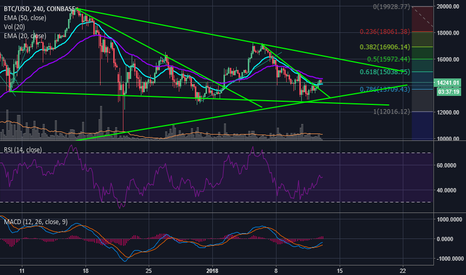 BTCUSD: $BTC Rally Incoming! (WHAT TO WATCH) $XRP $XLM $ETH