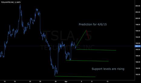 TSLA: Tsla Long, 4/6/15 prediction of bullish day