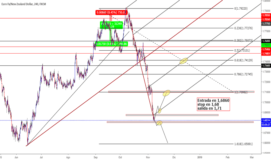 EURNZD: EurNzd posible reacciòn en largo